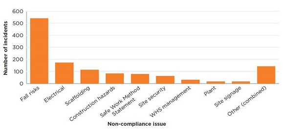 A graph of workplace incidents showing fall risks were the highest risk.