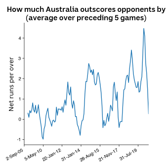 Chart showing how much Australia outscores opponents