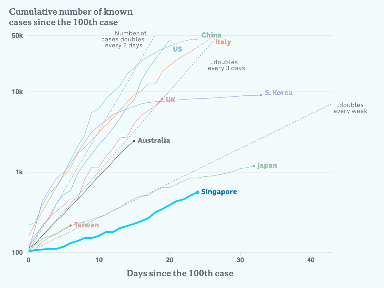 Charted growth in Singapore.