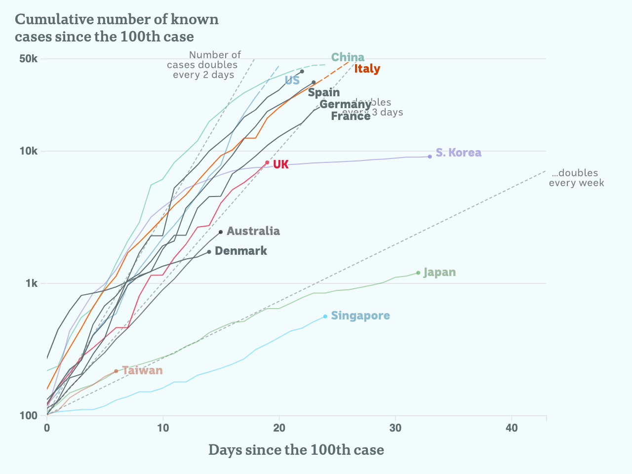 Charted growth in key European countries.
