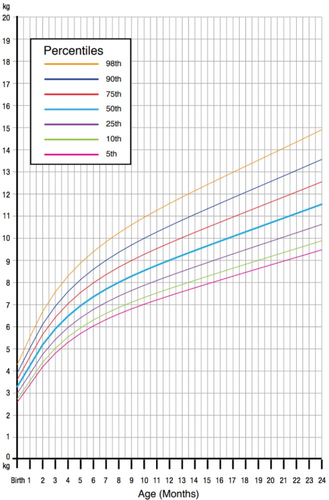 A weight chart for girls up to the age of two from the World Health Organisation.