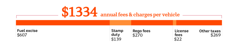 Chart breaking down the charges levied on each vehicle per year. At $607, fuel excise is the largest part of the $1334 total.
