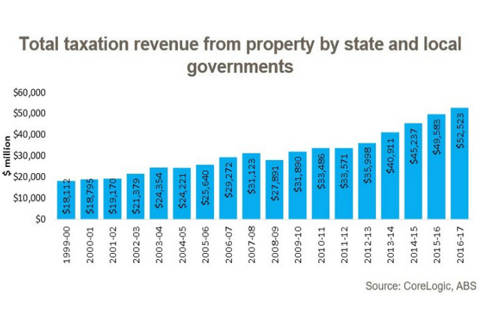 A bar graph plotting the millions earned in tax revenue from property over the financial years