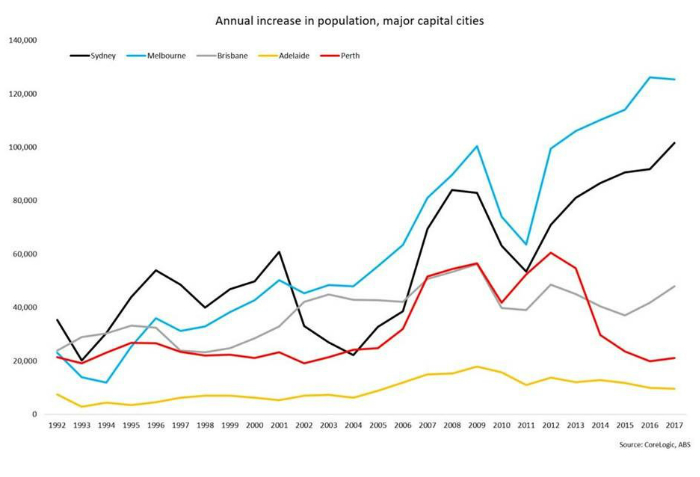 A chart showing the annual increases in population in Australia's major capital cities