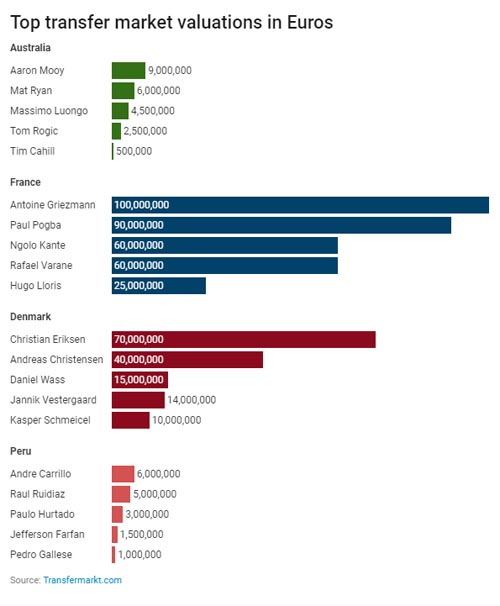 Top transfer market valuations in Euros