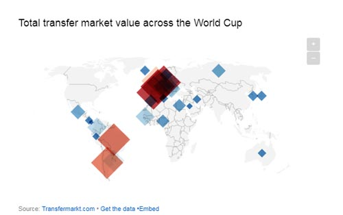 Total transfer market value across the World Cup