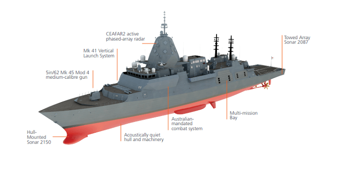 An image of a warship includes labels for various features.