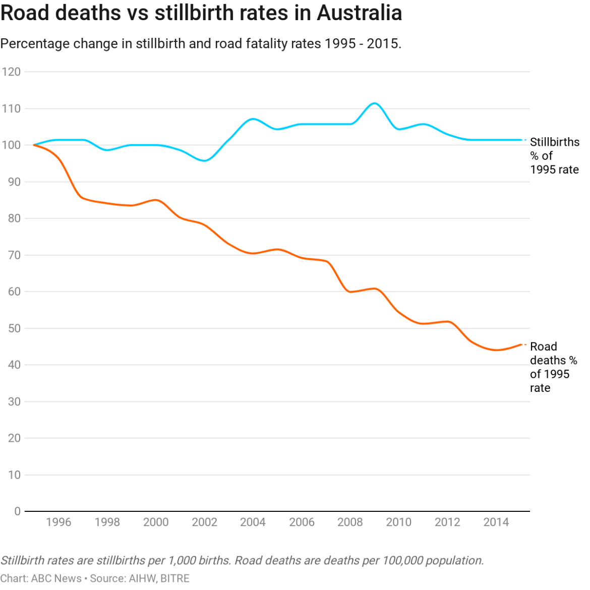 Chart shows rate of road deaths falling by more than 50 per cent over 20 decades, while stillbirth rate remains the same.