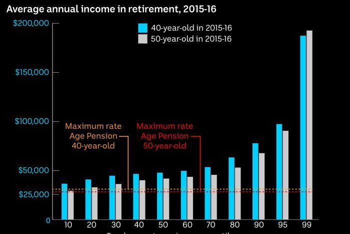 A graphic showing the average annual income in retirement