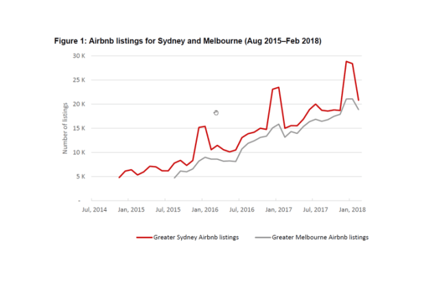 A chart showing Airbnb listings for Sydney and Melbourne (2015 - 2018).