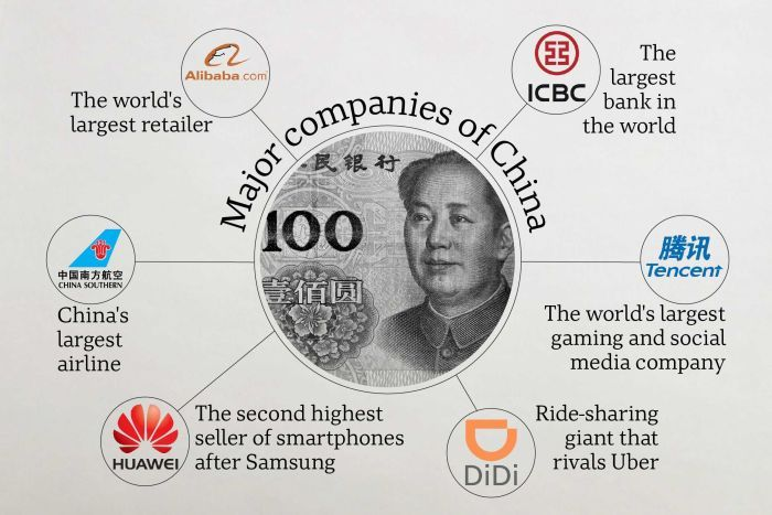A graphic showing some of the large international companies around China including Alibaba, Tencent and Didi.