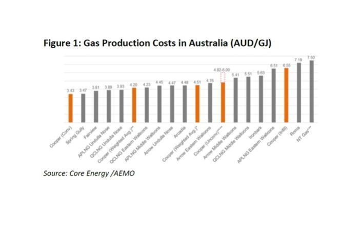 The graph shows NT gas is most expensive