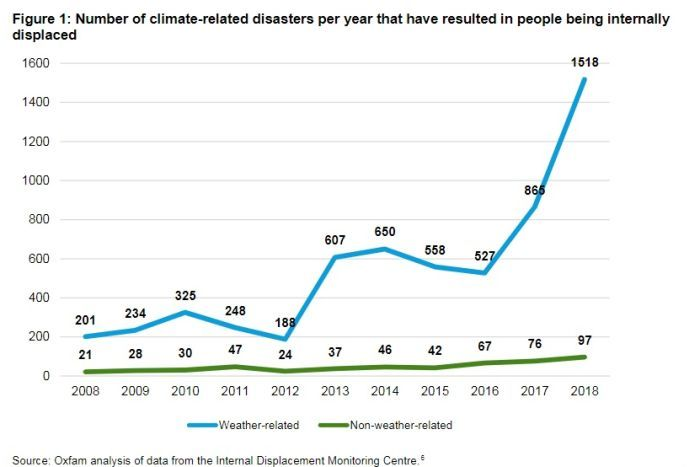 A graph showing an exponential rise in climate disasters displacing people, a line showing conflict displacement is constant