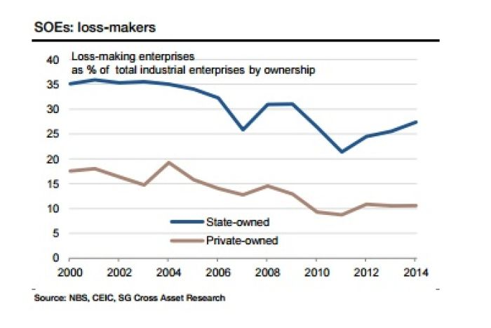 Graph of loss making state-owned enterprises in China