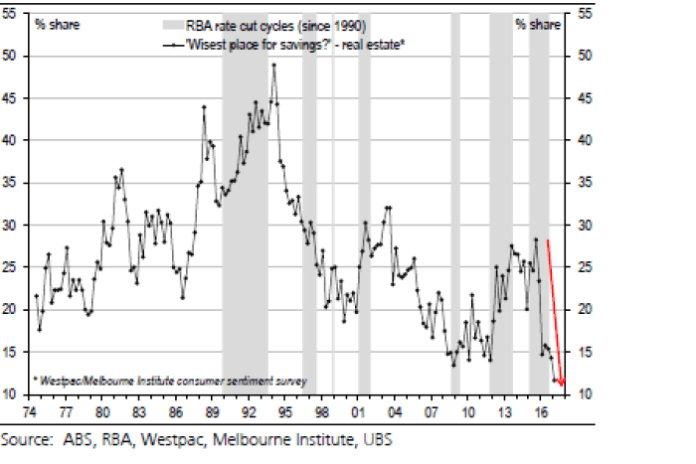 Consumer sentiment towards housing as a place for savings.