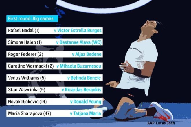First round draws for well-known men's and women's players.