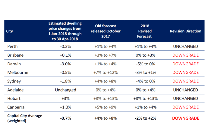 SQM Research revises its forecasts for home prices across the nation.