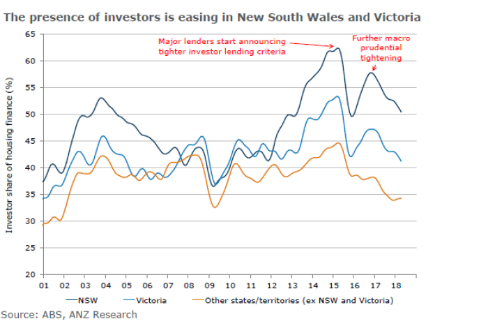 A graph showing levels of investor lending in NSW, Victoria and across Australia from 2001 to 2018
