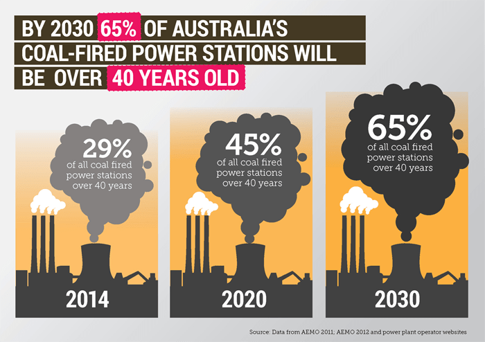 Coal-fired power stations in Australia
