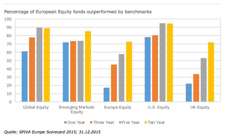 Commencer en bourse : ne pas suivre les managers de fonds