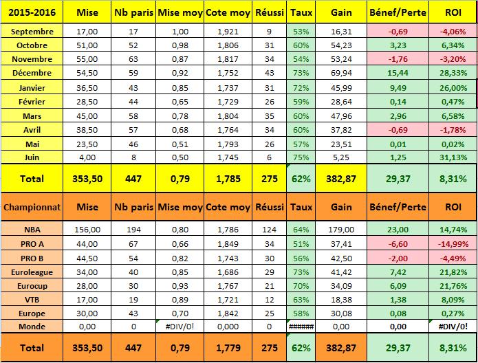 Gagner de l'argent avec les paris sportifs, bilan de DD Pronostics