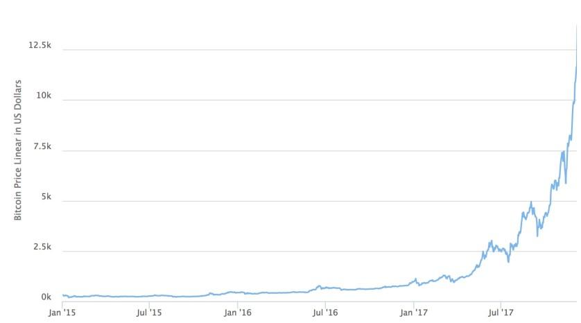 cours du bitcoin au 17 décembre 2017