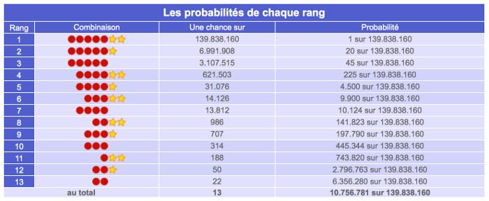 Secret pour gagner euromillions : les probabilités de gain à chaque rang