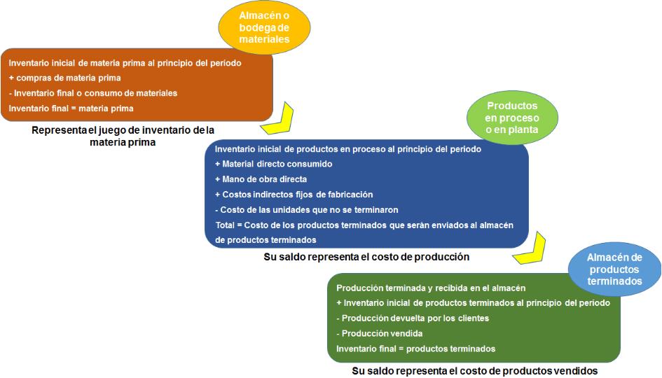 circulación de costos en el inventario