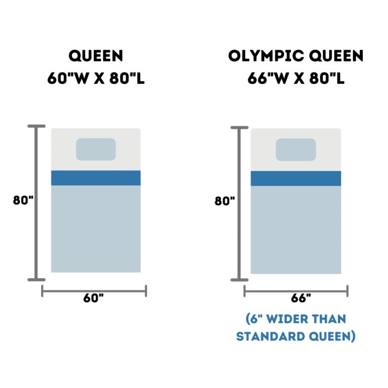 olympic-queen-vs-standard-queen-size