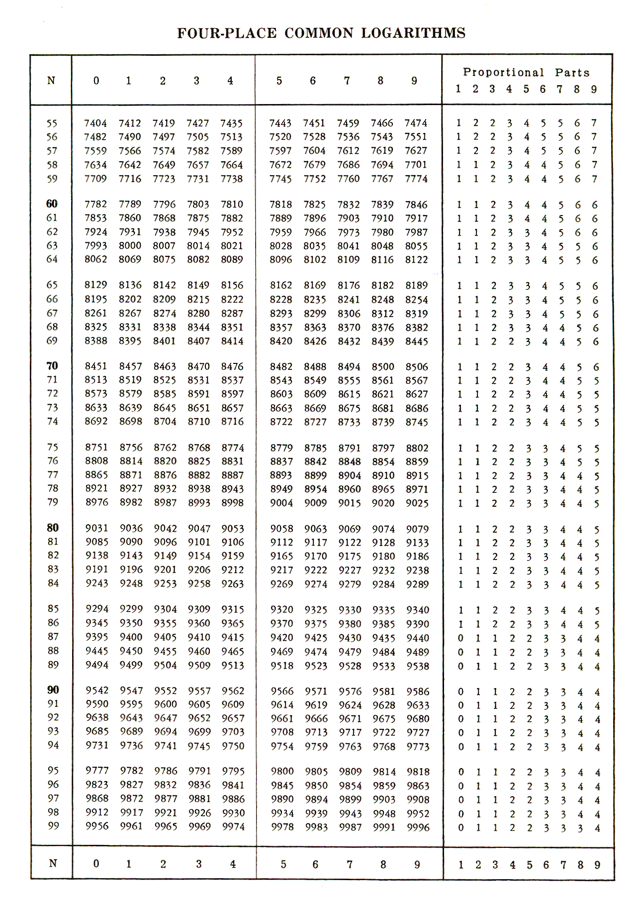 Four Figure Log Tables