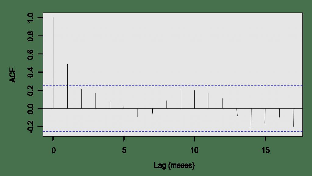 ACF - Séries Temporais