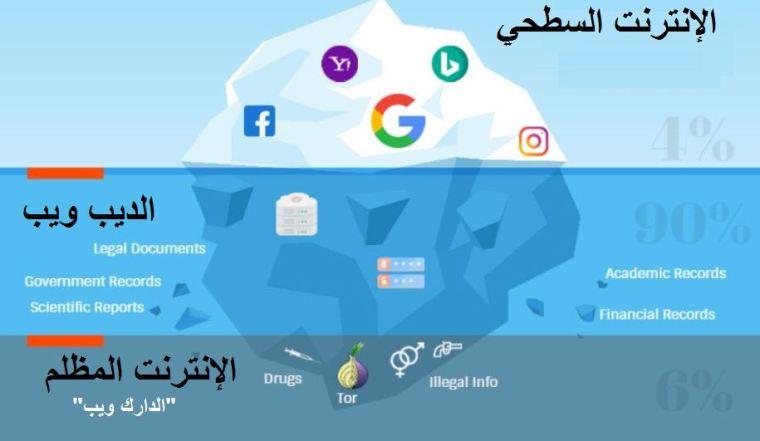 الويب المظلم والويب العميق