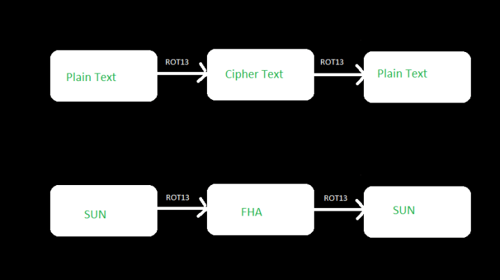 A block representation of ROT13 encryption and decryption