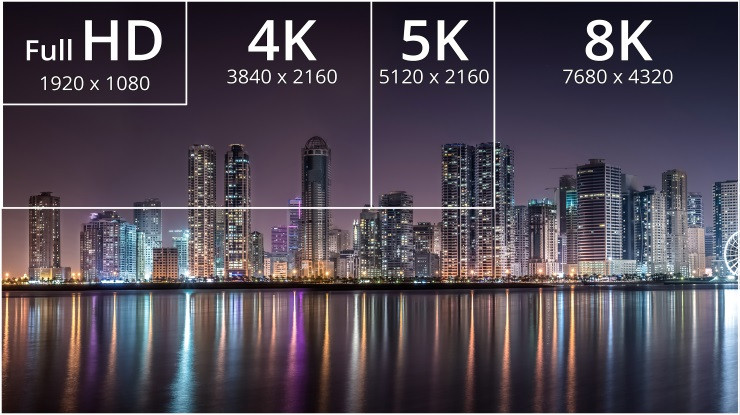 What's The Difference Between WQHD, QHD, 2K, 4K and UHD