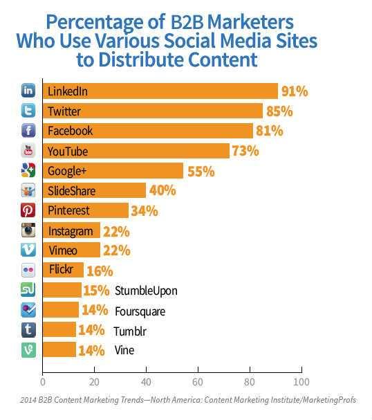 b2b-content-research-2014-Social_Media