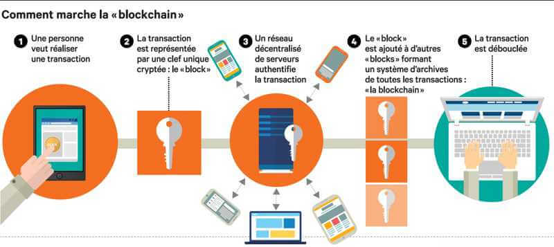 Les applications blockchain explosent