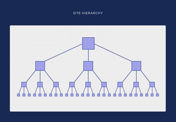 catégories et structure site web