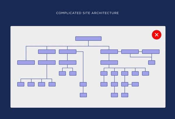 structure site web compliquée