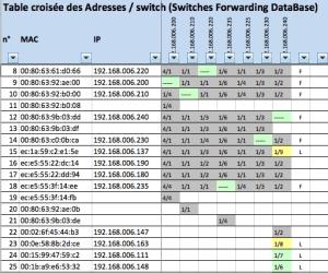 Cartographie des adresses dans le réseau