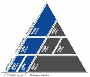 Pyramide des certifications Hirschmann