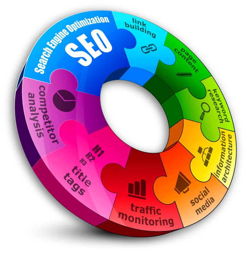 Search Engine Optimization Puzzle