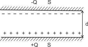 Плоский конденсатор