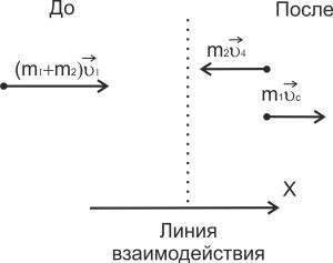 Рис. 3. Распределение импульсов в)