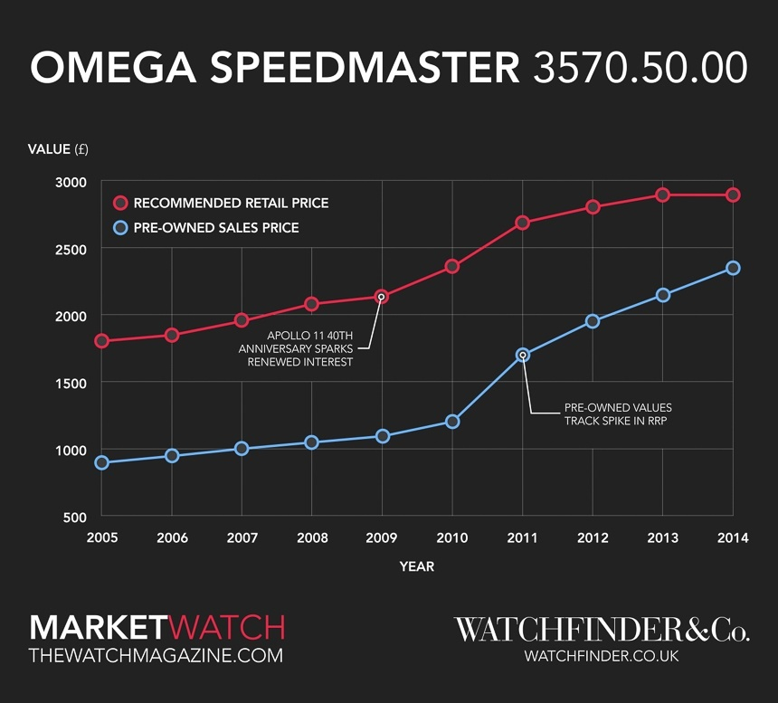 Omega Speedmaster Professional Moonwatch & The Space Race Featured Articles