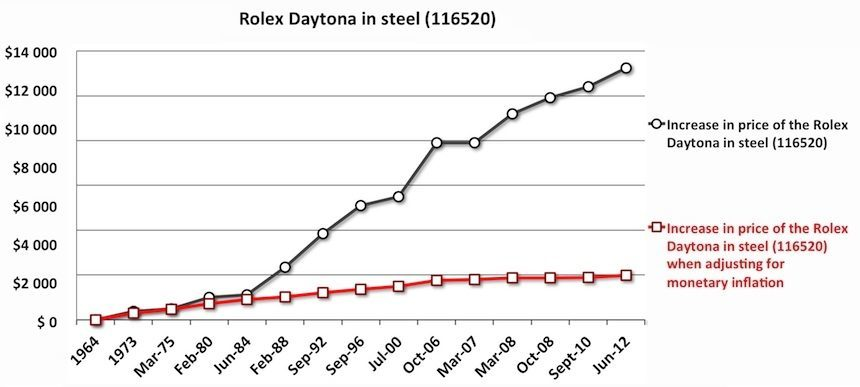 How And Why Rolex Prices Have Increased Over Time Featured Articles