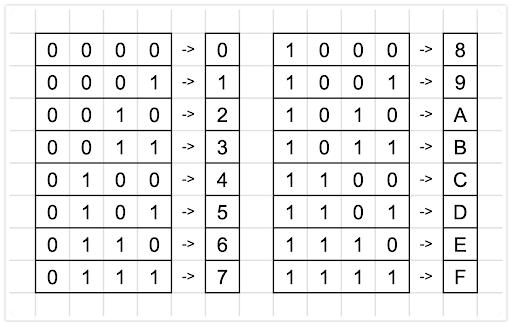 查表,四個數字分一組