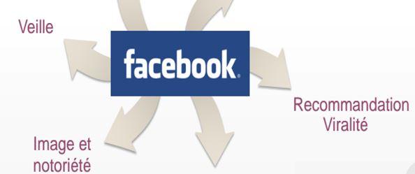 Réseaux sociaux comment utiliser facebook comme un pro
