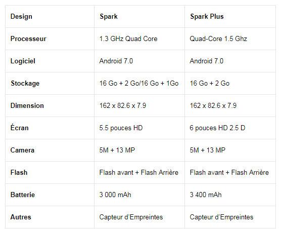 Fiche technique Tecno Mobile Spark K7 et Spark K7
