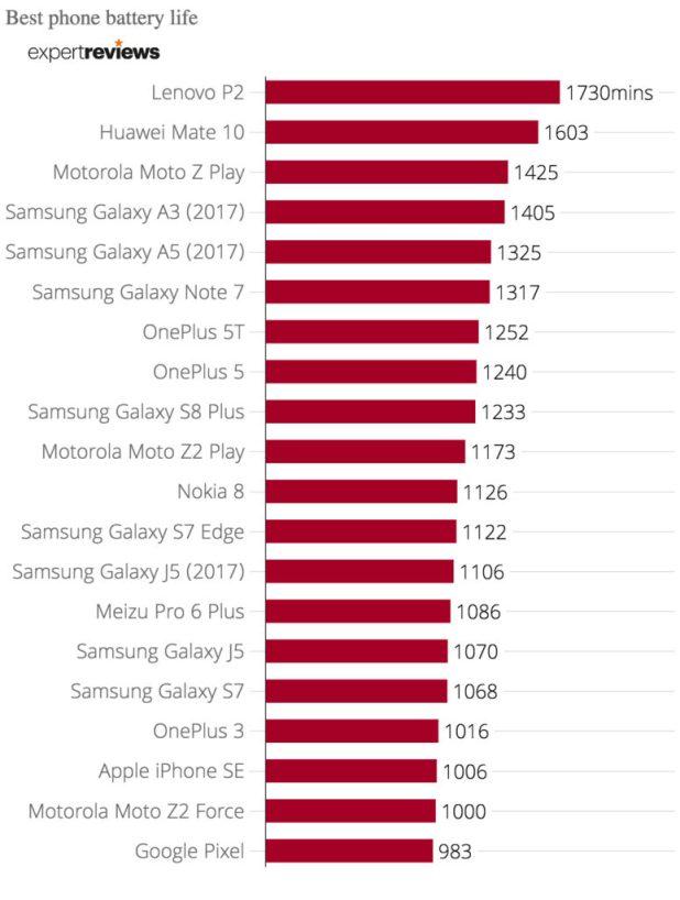 Top20 des meilleurs Smartphones ayant les batteries les plus puissantes