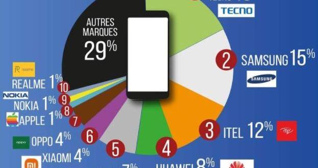 Top 10 des marques de smartphone les vendus en Afrique